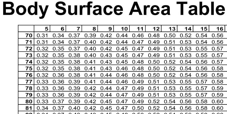 body surface area tables and calculator